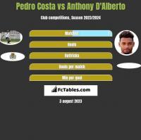 Pedro Costa vs Anthony D'Alberto h2h player stats