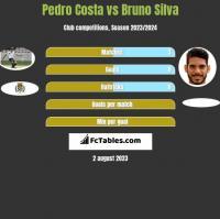 Pedro Costa vs Bruno Silva h2h player stats