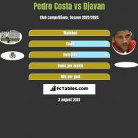 Pedro Costa vs Djavan h2h player stats