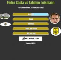 Pedro Costa vs Fabiano Leismann h2h player stats