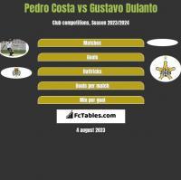 Pedro Costa vs Gustavo Dulanto h2h player stats