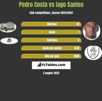 Pedro Costa vs Iago Santos h2h player stats