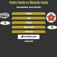 Pedro Costa vs Ricardo Costa h2h player stats