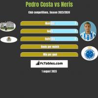 Pedro Costa vs Neris h2h player stats