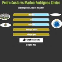 Pedro Costa vs Marlon Rodrigues Xavier h2h player stats
