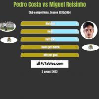 Pedro Costa vs Miguel Reisinho h2h player stats