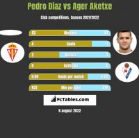 Pedro Diaz vs Ager Aketxe h2h player stats