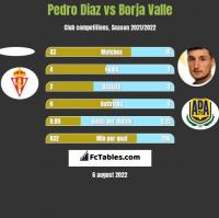 Pedro Diaz vs Borja Valle h2h player stats