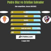 Pedro Diaz vs Cristian Salvador h2h player stats