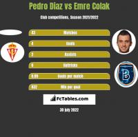 Pedro Diaz vs Emre Colak h2h player stats