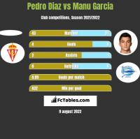 Pedro Diaz vs Manu Garcia h2h player stats