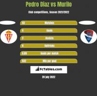 Pedro Diaz vs Murilo h2h player stats