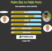 Pedro Diaz vs Pablo Perez h2h player stats