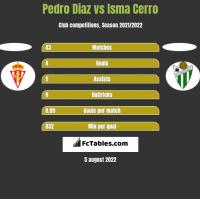 Pedro Diaz vs Isma Cerro h2h player stats