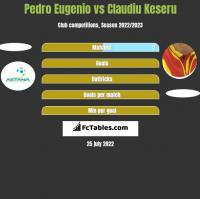 Pedro Eugenio vs Claudiu Keseru h2h player stats