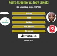 Pedro Eugenio vs Jody Lukoki h2h player stats