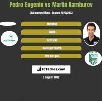 Pedro Eugenio vs Martin Kamburov h2h player stats