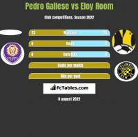 Pedro Gallese vs Eloy Room h2h player stats