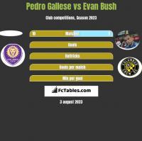 Pedro Gallese vs Evan Bush h2h player stats