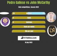 Pedro Gallese vs John McCarthy h2h player stats