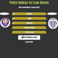 Pedro Gallese vs Leao Butron h2h player stats