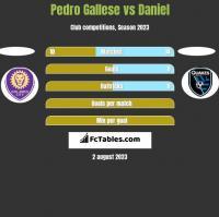 Pedro Gallese vs Daniel h2h player stats