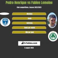Pedro Henrique vs Fabien Lemoine h2h player stats
