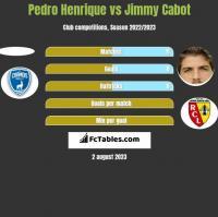 Pedro Henrique vs Jimmy Cabot h2h player stats