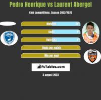 Pedro Henrique vs Laurent Abergel h2h player stats