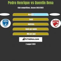 Pedro Henrique vs Quentin Bena h2h player stats