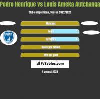 Pedro Henrique vs Louis Ameka Autchanga h2h player stats