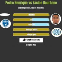 Pedro Henrique vs Yacine Bourhane h2h player stats