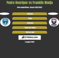 Pedro Henrique vs Franklin Wadja h2h player stats