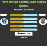 Pedro Henrique vs Darlin Zidane Yongwa Ngameni h2h player stats