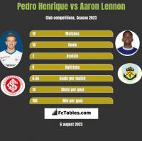 Pedro Henrique vs Aaron Lennon h2h player stats