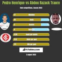 Pedro Henrique vs Abdou Razack Traore h2h player stats