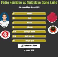 Pedro Henrique vs Abdoulaye Diallo Sadio h2h player stats