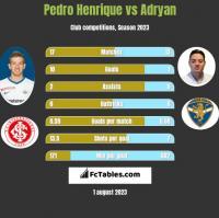 Pedro Henrique vs Adryan h2h player stats