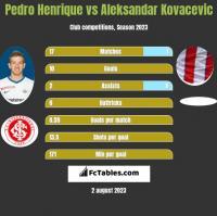 Pedro Henrique vs Aleksandar Kovacevic h2h player stats