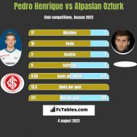 Pedro Henrique vs Alpaslan Ozturk h2h player stats