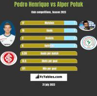 Pedro Henrique vs Alper Potuk h2h player stats