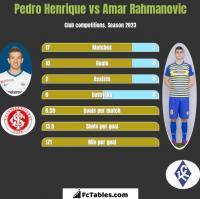 Pedro Henrique vs Amar Rahmanovic h2h player stats
