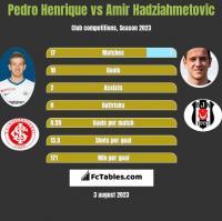 Pedro Henrique vs Amir Hadziahmetovic h2h player stats