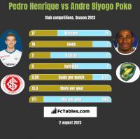 Pedro Henrique vs Andre Biyogo Poko h2h player stats