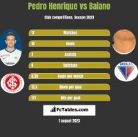 Pedro Henrique vs Baiano h2h player stats