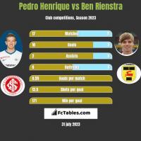 Pedro Henrique vs Ben Rienstra h2h player stats