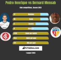 Pedro Henrique vs Bernard Mensah h2h player stats