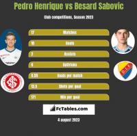 Pedro Henrique vs Besard Sabovic h2h player stats