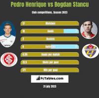 Pedro Henrique vs Bogdan Stancu h2h player stats