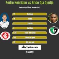 Pedro Henrique vs Brice Dja Djedje h2h player stats